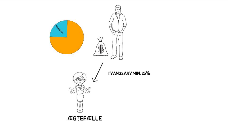 Tvangsarv procent