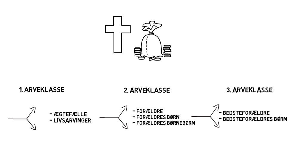 Arveklasser for søskende